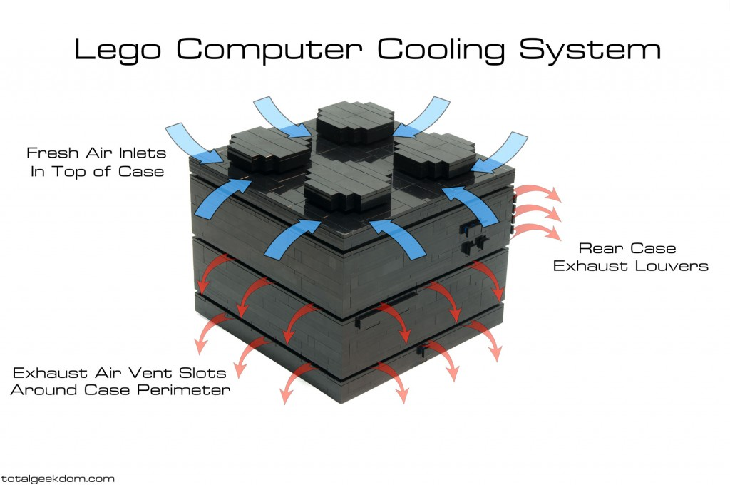 Lego Computer Cooling System Airflow
