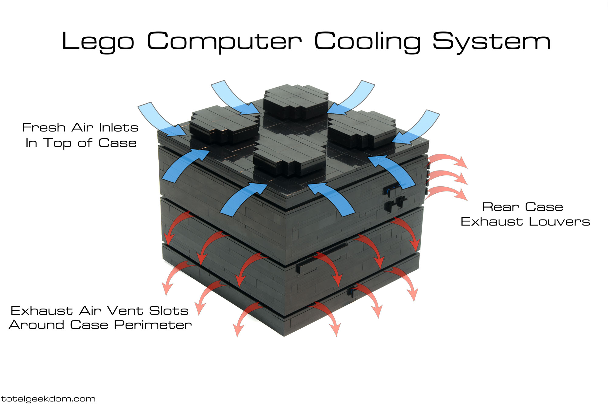 Computer Cooling System : Lego computer total geekdom