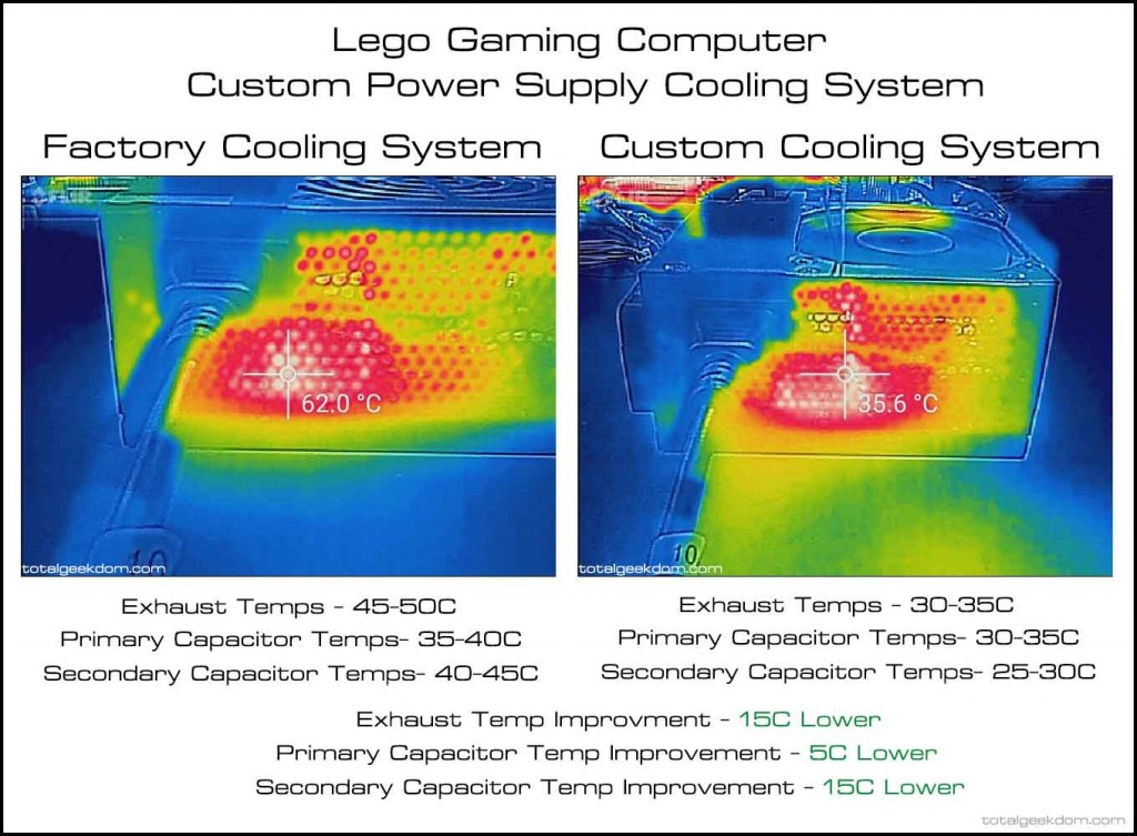 Lego-Gaming-Computer-Thermal-Image-Power-Supply-Improvements